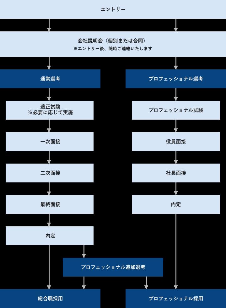 選考フローの図